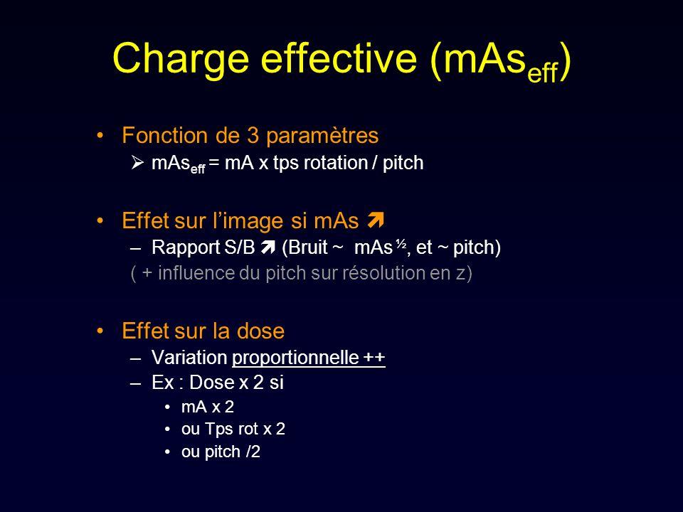 Charge effective (mAs eff ) Fonction de 3 paramètres mAs eff = mA x tps rotation / pitch Effet sur limage si mAs –Rapport S/B (Bruit ~ mAs ½, et ~ pit