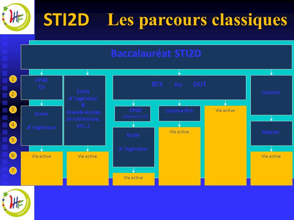 STI2D La spécialité : ITEC Innovation Technologique et Eco Conception Analyser Créer Anticiper le cycle de vie Intégrer les matériaux Maîtriser les procédés Concevoir Respecter lenvironnement
