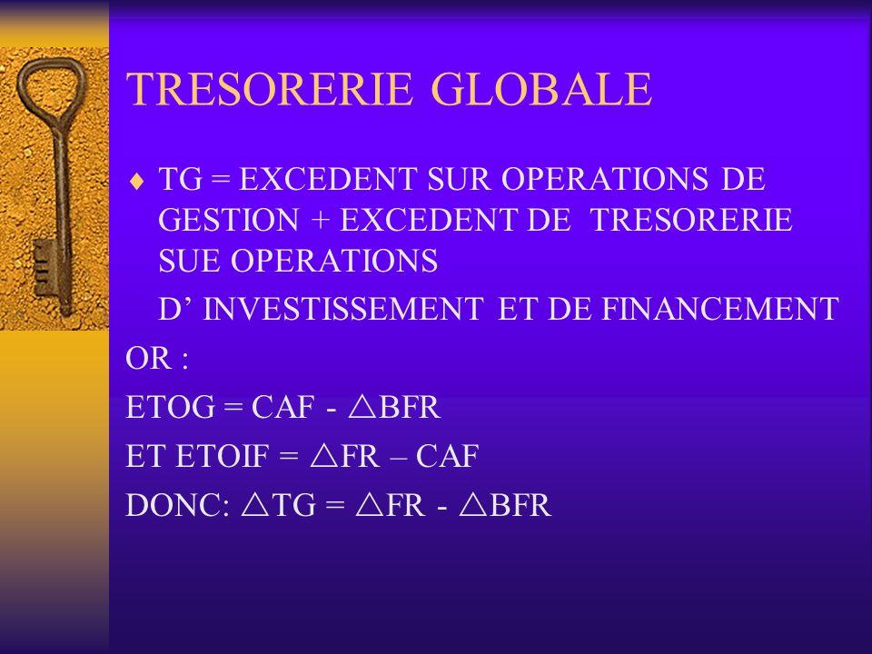 TRESORERIE GLOBALE TG = EXCEDENT SUR OPERATIONS DE GESTION + EXCEDENT DE TRESORERIE SUE OPERATIONS D INVESTISSEMENT ET DE FINANCEMENT OR : ETOG = CAF