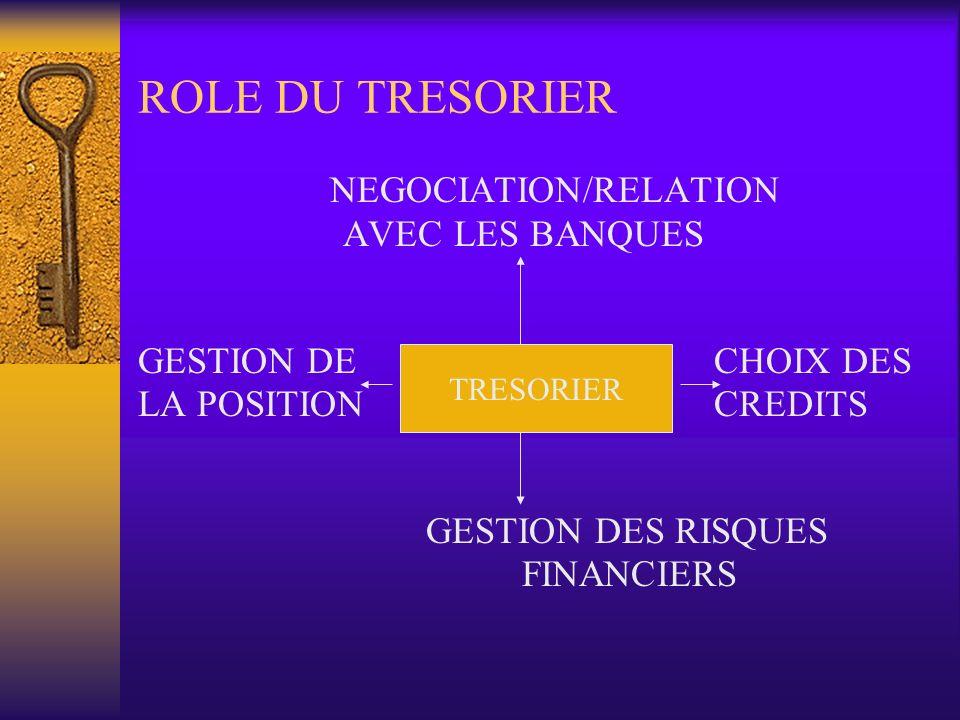 ROLE DU TRESORIER NEGOCIATION/RELATION AVEC LES BANQUES GESTION DE CHOIX DES LA POSITIONCREDITS GESTION DES RISQUES FINANCIERS TRESORIER
