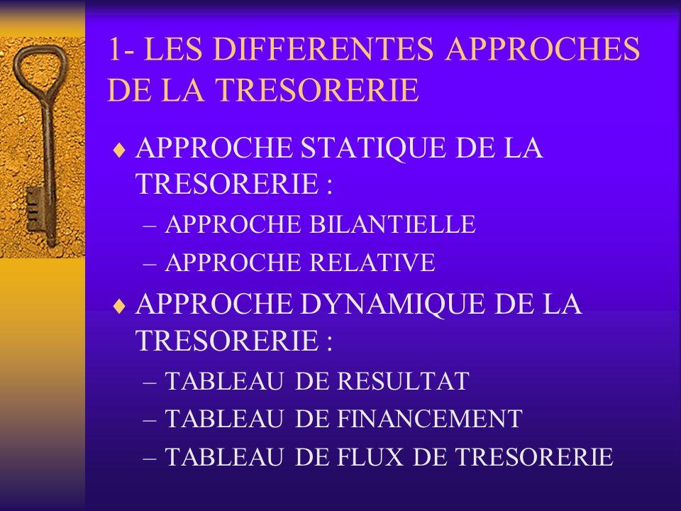 B- MISE EN PLACE DU SYSTEME 1.ANALYSE DES FLUX : INVENTORIER LES ENCAISSEMENTS/DECAISSEMENTS 2.