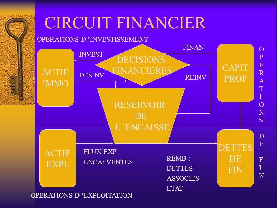 CIRCUIT FINANCIER RESERVOIR DE L ENCAISSE DECISIONS FINANCIERES ACTIF IMMO ACTIF EXPL DETTES DE FIN CAPIT PROP OPERATIONS D INVESTISSEMENT OPERATIONS