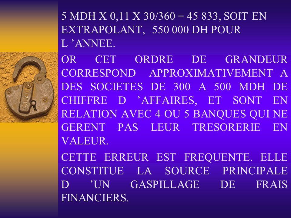 5 MDH X 0,11 X 30/360 = 45 833, SOIT EN EXTRAPOLANT, 550 000 DH POUR L ANNEE. OR CET ORDRE DE GRANDEUR CORRESPOND APPROXIMATIVEMENT A DES SOCIETES DE