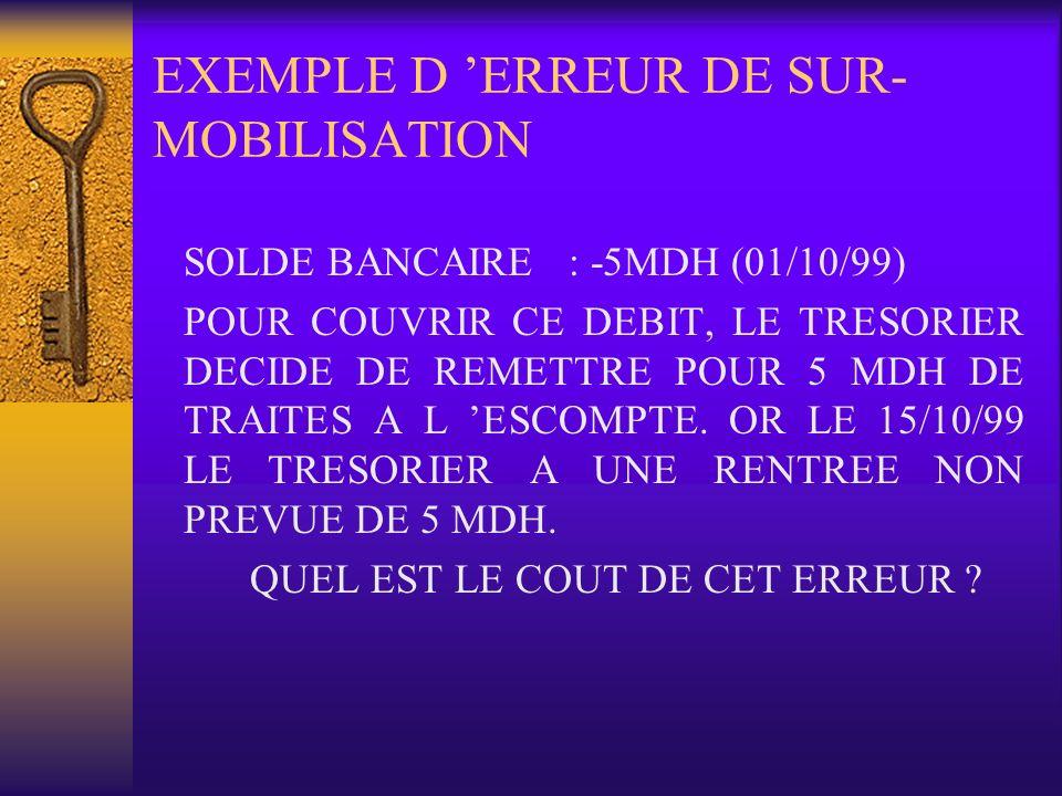 EXEMPLE D ERREUR DE SUR- MOBILISATION SOLDE BANCAIRE : -5MDH (01/10/99) POUR COUVRIR CE DEBIT, LE TRESORIER DECIDE DE REMETTRE POUR 5 MDH DE TRAITES A