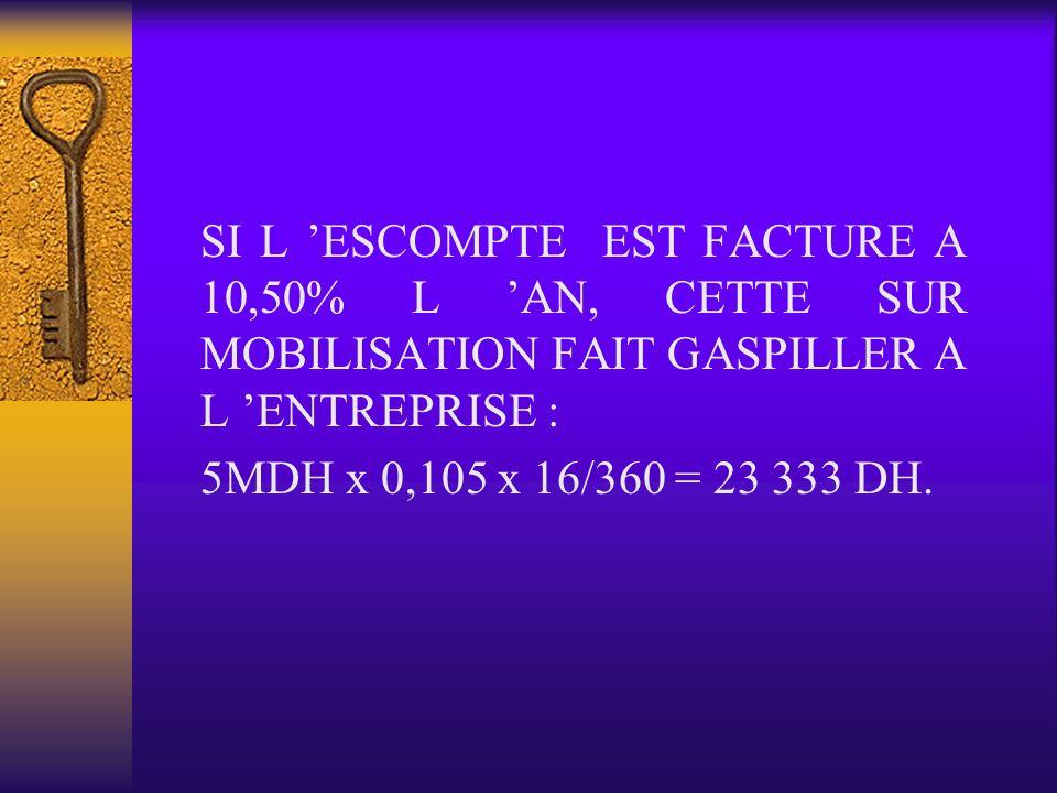 SI L ESCOMPTE EST FACTURE A 10,50% L AN, CETTE SUR MOBILISATION FAIT GASPILLER A L ENTREPRISE : 5MDH x 0,105 x 16/360 = 23 333 DH.