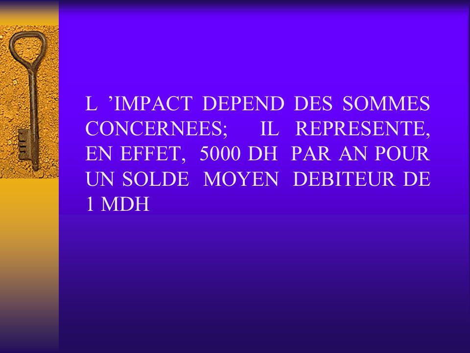 L IMPACT DEPEND DES SOMMES CONCERNEES; IL REPRESENTE, EN EFFET, 5000 DH PAR AN POUR UN SOLDE MOYEN DEBITEUR DE 1 MDH