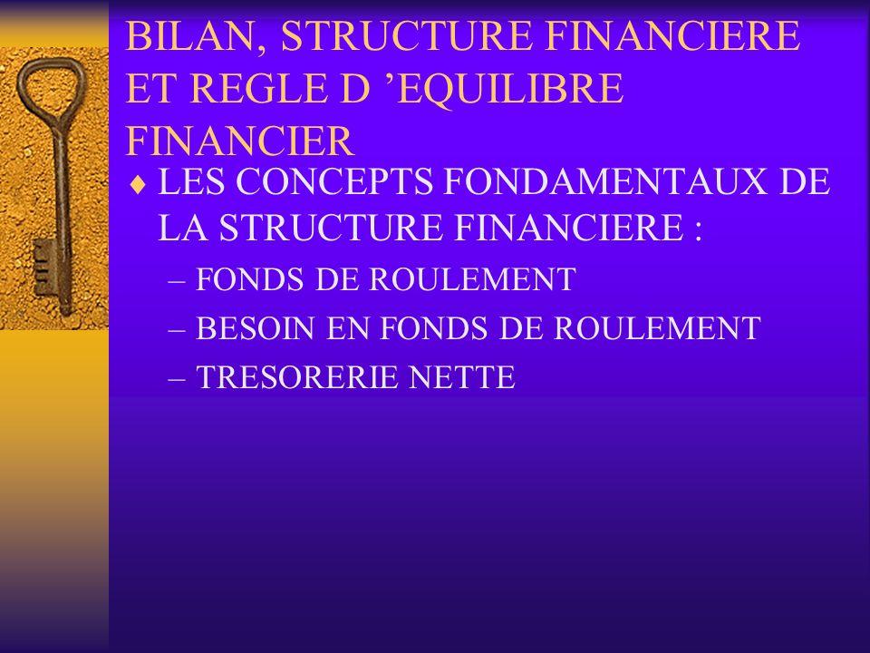 BILAN, STRUCTURE FINANCIERE ET REGLE D EQUILIBRE FINANCIER LES CONCEPTS FONDAMENTAUX DE LA STRUCTURE FINANCIERE : –FONDS DE ROULEMENT –BESOIN EN FONDS
