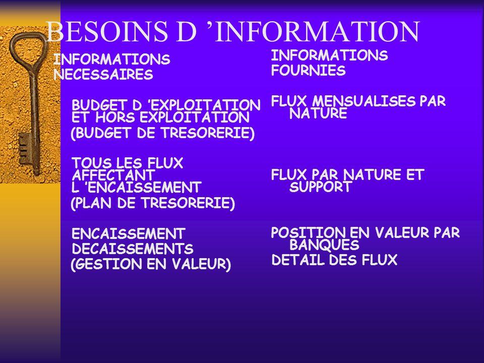 BESOINS D INFORMATION INFORMATIONS NECESSAIRES BUDGET D EXPLOITATION ET HORS EXPLOITATION (BUDGET DE TRESORERIE) TOUS LES FLUX AFFECTANT L ENCAISSEMEN