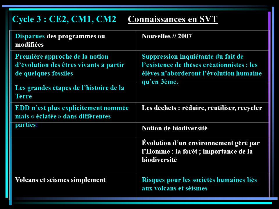 Cycle 3 : CE2, CM1, CM2 Connaissances en SVT Disparues des programmes ou modifiées Nouvelles // 2007 Première approche de la notion dévolution des êtr