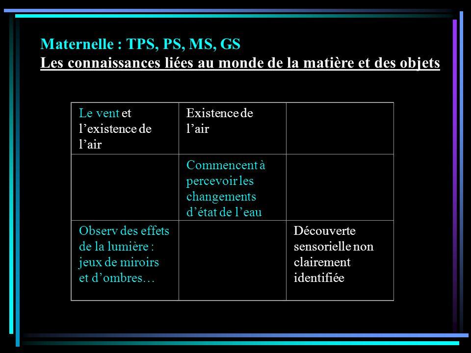 Maternelle : TPS, PS, MS, GS Les connaissances liées au monde de la matière et des objets Le vent et lexistence de lair Existence de lair Commencent à