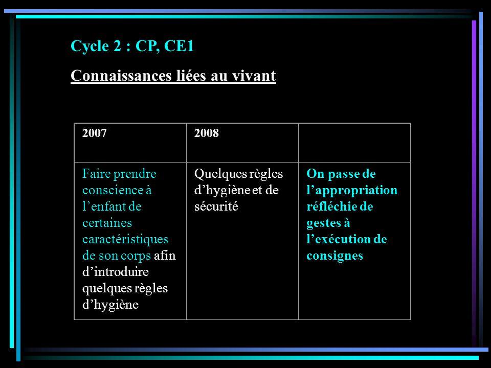 Cycle 2 : CP, CE1 Connaissances liées au vivant 20072008 Faire prendre conscience à lenfant de certaines caractéristiques de son corps afin dintroduir
