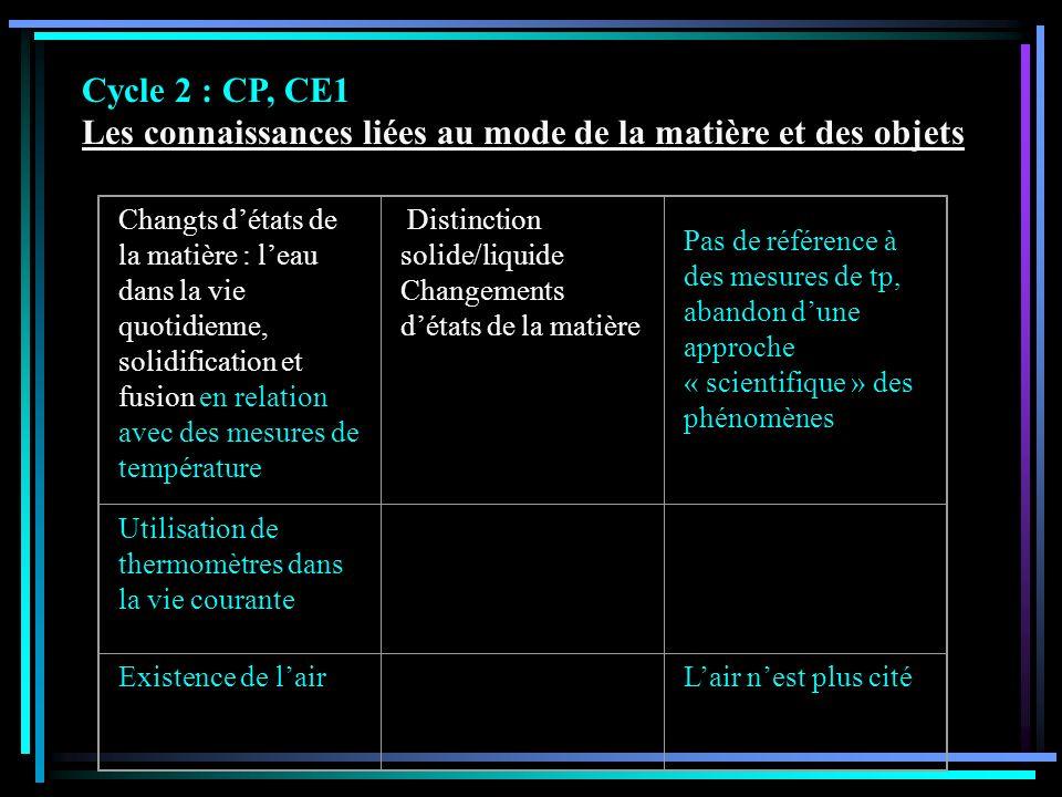 Cycle 2 : CP, CE1 Les connaissances liées au mode de la matière et des objets Changts détats de la matière : leau dans la vie quotidienne, solidificat