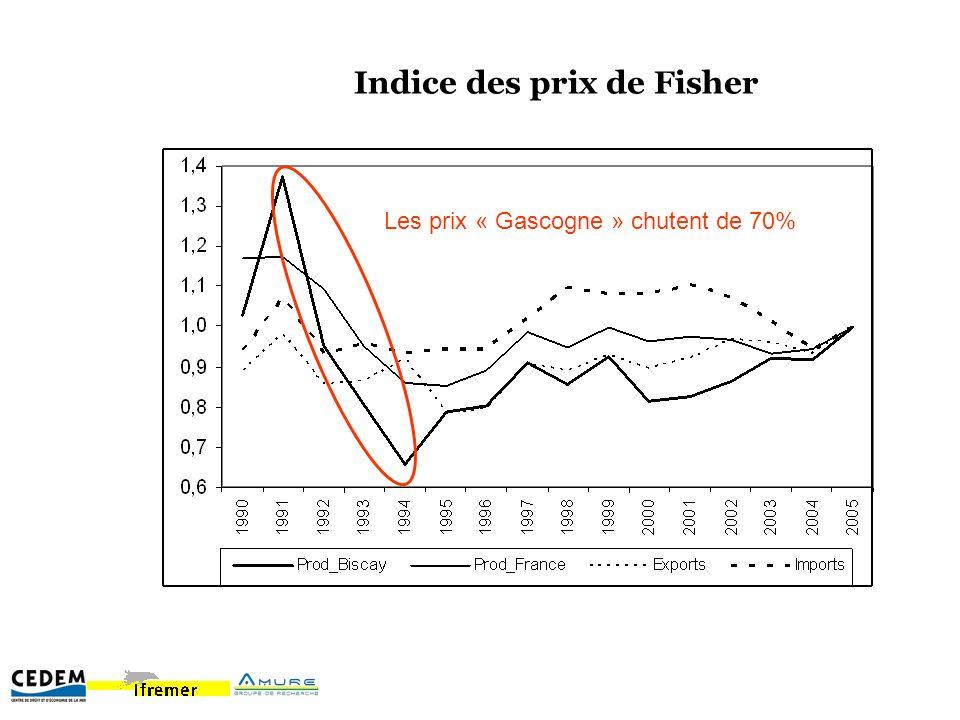 Indice des prix de Fisher Les prix « Gascogne » chutent de 70%