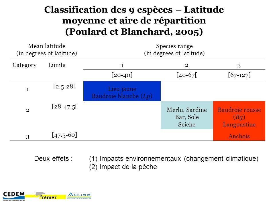Classification des 9 espèces – Latitude moyenne et aire de répartition (Poulard et Blanchard, 2005) Mean latitude (in degrees of latitude) Species range (in degrees of latitude) CategoryLimits123 [20-40][40-67[[67-127[ 1 [2.5-28[ Lieu jaune Baudroie blanche (Lp) 2 [28-47.5[ Merlu, Sardine Bar, Sole Seiche Baudroie rousse (Bg) Langoustine 3 [47.5-60] Anchois Deux effets :(1) Impacts environnementaux (changement climatique) (2) Impact de la pêche