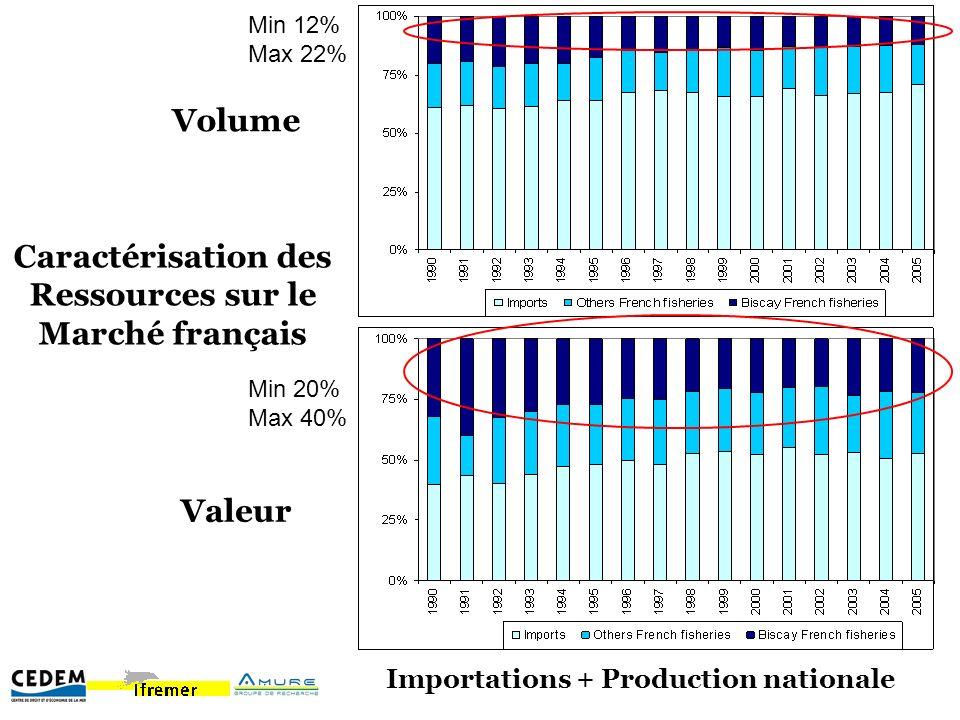 Caractérisation des Ressources sur le Marché français Volume Valeur Min 20% Max 40% Min 12% Max 22% Importations + Production nationale