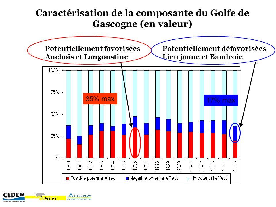 Caractérisation de la composante du Golfe de Gascogne (en valeur) Potentiellement favorisées Anchois et Langoustine Potentiellement défavorisées Lieu