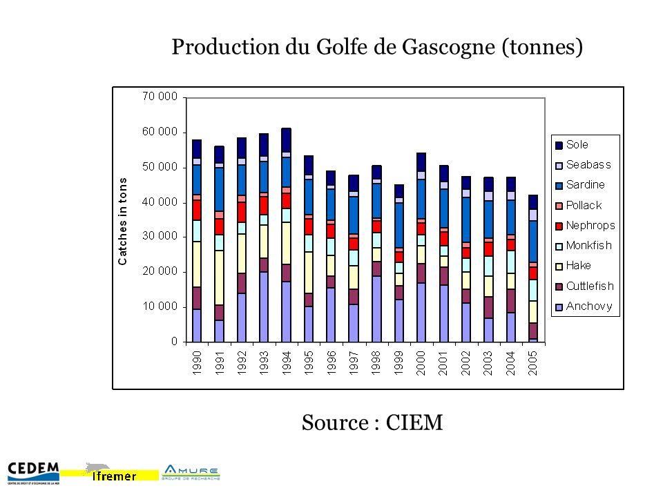 Consommation apparente sur le marché français (en tonnes) Consommation apparente = Production nationale – Exportations + Importations (En volume et équivalent entier)