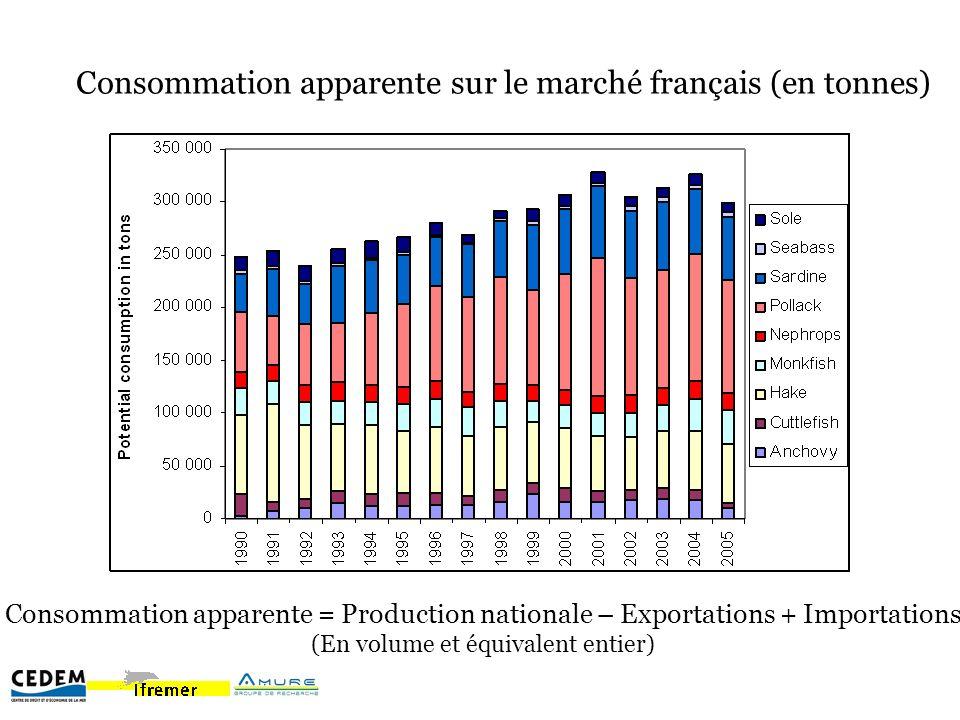 Consommation apparente sur le marché français (en tonnes) Consommation apparente = Production nationale – Exportations + Importations (En volume et éq