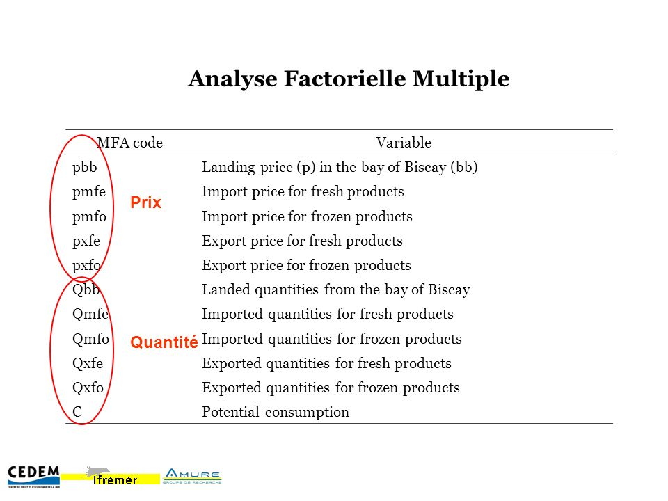 Analyse Factorielle Multiple MFA codeVariable pbbLanding price (p) in the bay of Biscay (bb) pmfeImport price for fresh products pmfoImport price for frozen products pxfeExport price for fresh products pxfoExport price for frozen products QbbLanded quantities from the bay of Biscay QmfeImported quantities for fresh products QmfoImported quantities for frozen products QxfeExported quantities for fresh products QxfoExported quantities for frozen products CPotential consumption Prix Quantité