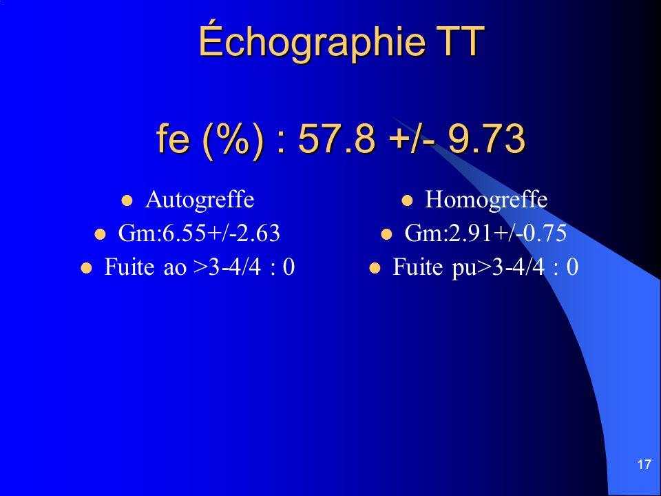 17 Échographie TT fe (%) : 57.8 +/- 9.73 Autogreffe Gm:6.55+/-2.63 Fuite ao >3-4/4 : 0 Homogreffe Gm:2.91+/-0.75 Fuite pu>3-4/4 : 0
