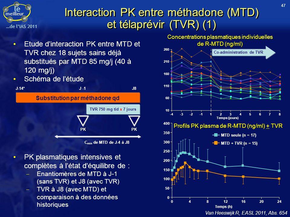 le meilleur …de lIAS 2011 Interaction PK entre méthadone (MTD) et télaprévir (TVR) (1) Etude dinteraction PK entre MTD et TVR chez 18 sujets sains déj
