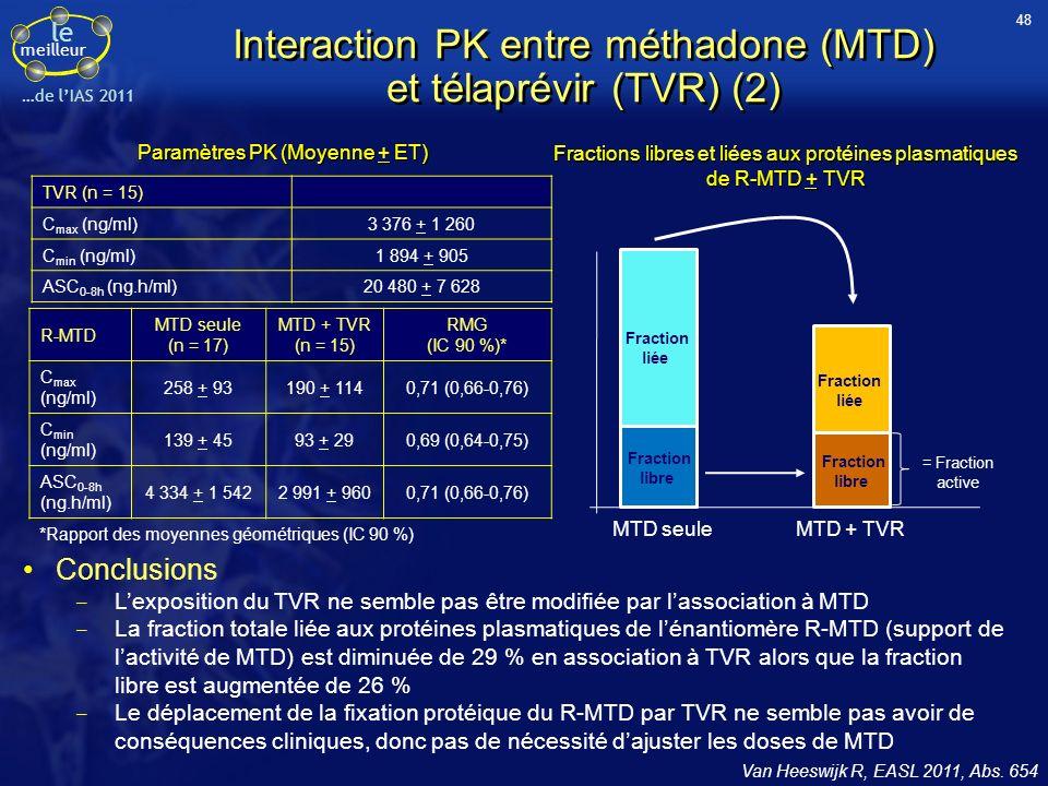 le meilleur …de lIAS 2011 Interaction PK entre méthadone (MTD) et télaprévir (TVR) (2) Van Heeswijk R, EASL 2011, Abs. 654 TVR (n = 15) C max (ng/ml)3