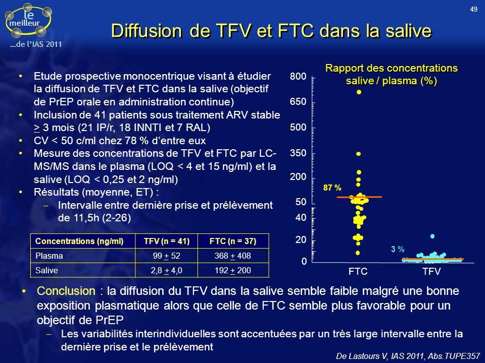 le meilleur …de lIAS 2011 Diffusion de TFV et FTC dans la salive De Lastours V, IAS 2011, Abs.TUPE357 Etude prospective monocentrique visant à étudier