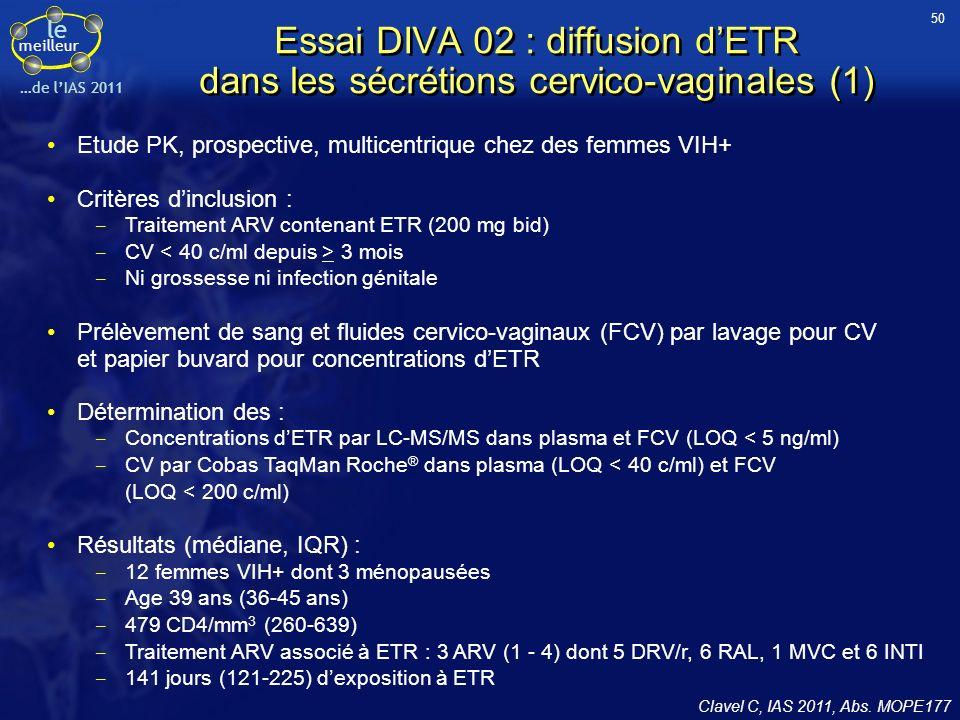 le meilleur …de lIAS 2011 Essai DIVA 02 : diffusion dETR dans les sécrétions cervico-vaginales (1) Clavel C, IAS 2011, Abs. MOPE177 Etude PK, prospect