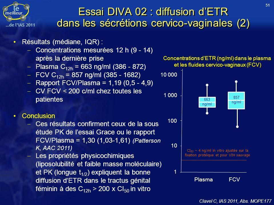 le meilleur …de lIAS 2011 Essai DIVA 02 : diffusion dETR dans les sécrétions cervico-vaginales (2) Clavel C, IAS 2011, Abs. MOPE177 Résultats (médiane