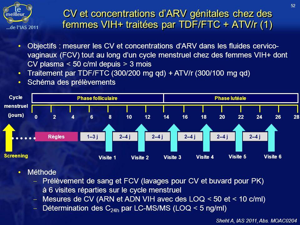 le meilleur …de lIAS 2011 CV et concentrations dARV génitales chez des femmes VIH+ traitées par TDF/FTC + ATV/r (1) Sheht A, IAS 2011, Abs. MOAC0204 O