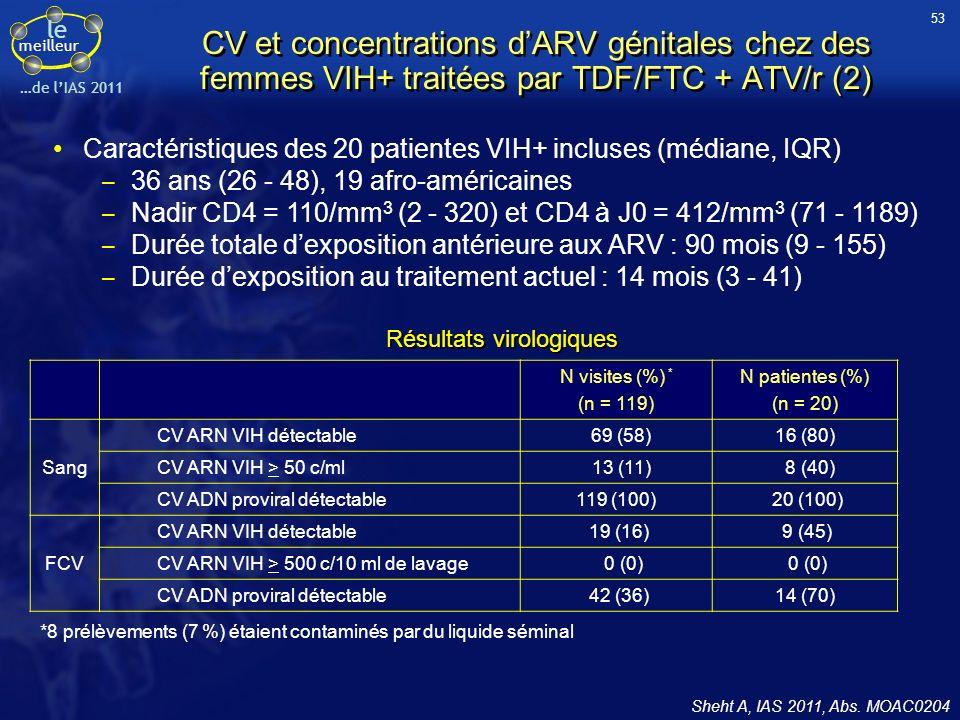 le meilleur …de lIAS 2011 Sheht A, IAS 2011, Abs. MOAC0204 Caractéristiques des 20 patientes VIH+ incluses (médiane, IQR) 36 ans (26 - 48), 19 afro-am