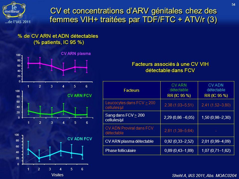 le meilleur …de lIAS 2011 Sheht A, IAS 2011, Abs. MOAC0204 Facteurs CV ARN détectable RR (IC 95 %) CV ADN détectable RR (IC 95 %) Leucocytes dans FCV