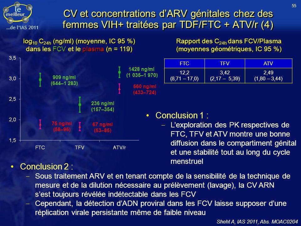 le meilleur …de lIAS 2011 Sheht A, IAS 2011, Abs. MOAC0204 Conclusion 2 : Sous traitement ARV et en tenant compte de la sensibilité de la technique de