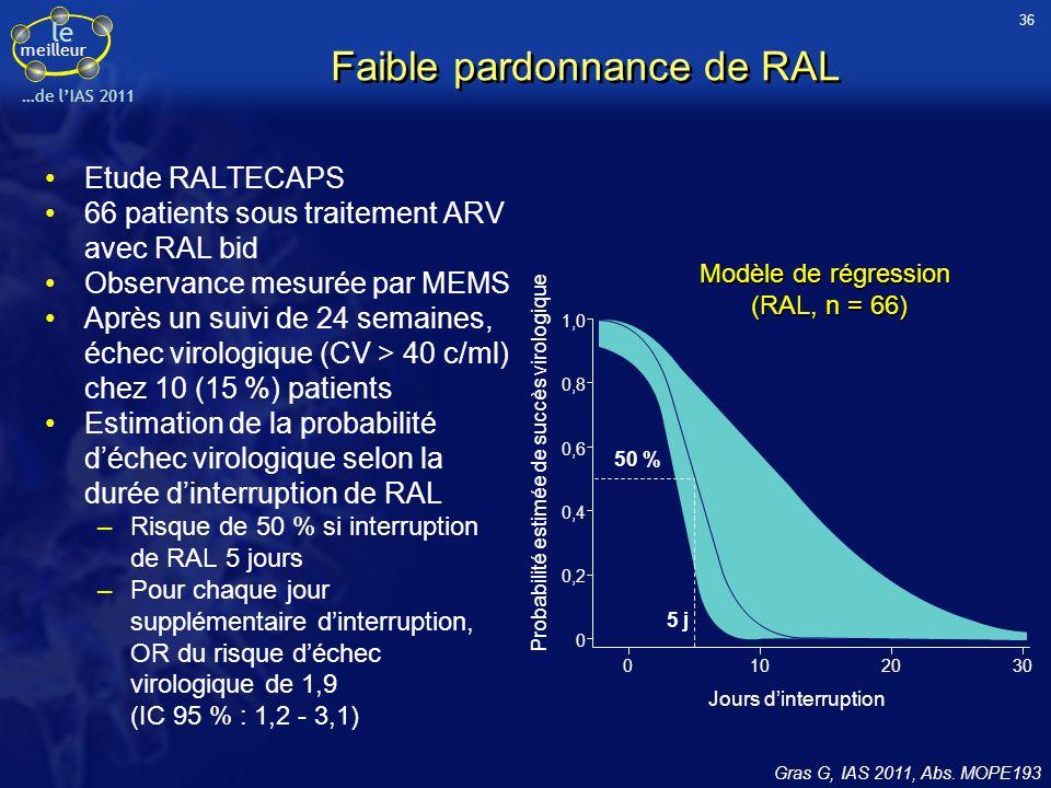 le meilleur …de lIAS 2011 Diffusion de TFV et FTC dans la salive De Lastours V, IAS 2011, Abs.TUPE357 Etude prospective monocentrique visant à étudier la diffusion de TFV et FTC dans la salive (objectif de PrEP orale en administration continue) Inclusion de 41 patients sous traitement ARV stable > 3 mois (21 IP/r, 18 INNTI et 7 RAL) CV < 50 c/ml chez 78 % dentre eux Mesure des concentrations de TFV et FTC par LC- MS/MS dans le plasma (LOQ < 4 et 15 ng/ml) et la salive (LOQ < 0,25 et 2 ng/ml) Résultats (moyenne, ET) : Intervalle entre dernière prise et prélèvement de 11,5h (2-26) Rapport des concentrations salive / plasma (%) Rapport des concentrations salive / plasma (%) Concentrations (ng/ml)TFV (n = 41)FTC (n = 37) Plasma99 + 52368 + 408 Salive2,8 + 4,0192 + 200 Conclusion : la diffusion du TFV dans la salive semble faible malgré une bonne exposition plasmatique alors que celle de FTC semble plus favorable pour un objectif de PrEP Les variabilités interindividuelles sont accentuées par un très large intervalle entre la dernière prise et le prélèvement 49