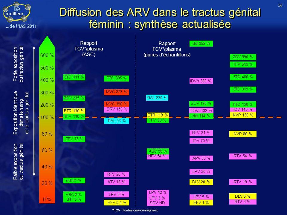 le meilleur …de lIAS 2011 Diffusion des ARV dans le tractus génital féminin : synthèse actualisée 600 % 100 % 200 % 300 % 400 % 500 % 80 % 60 % 40 % 2