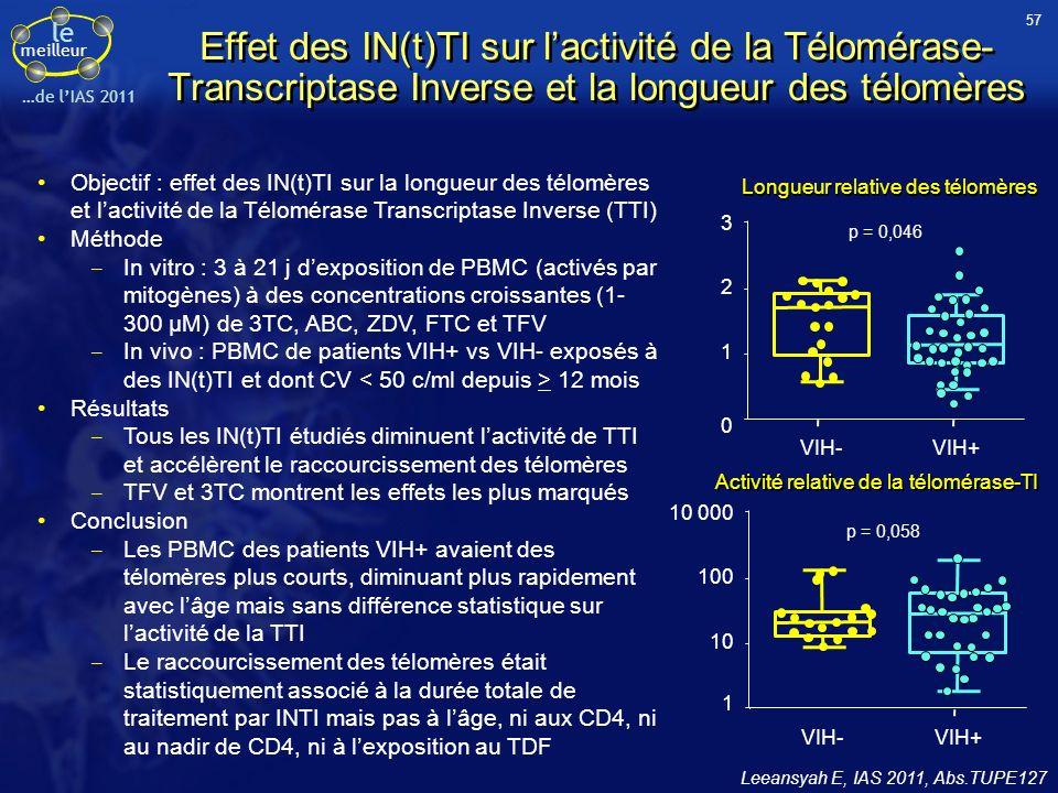 le meilleur …de lIAS 2011 Effet des IN(t)TI sur lactivité de la Télomérase- Transcriptase Inverse et la longueur des télomères Leeansyah E, IAS 2011,