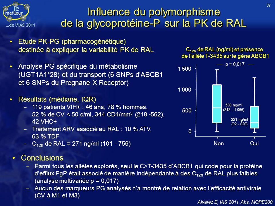 le meilleur …de lIAS 2011 Influence du polymorphisme de la glycoprotéine-P sur la PK de RAL Alvarez E, IAS 2011, Abs. MOPE200 Etude PK-PG (pharmacogén