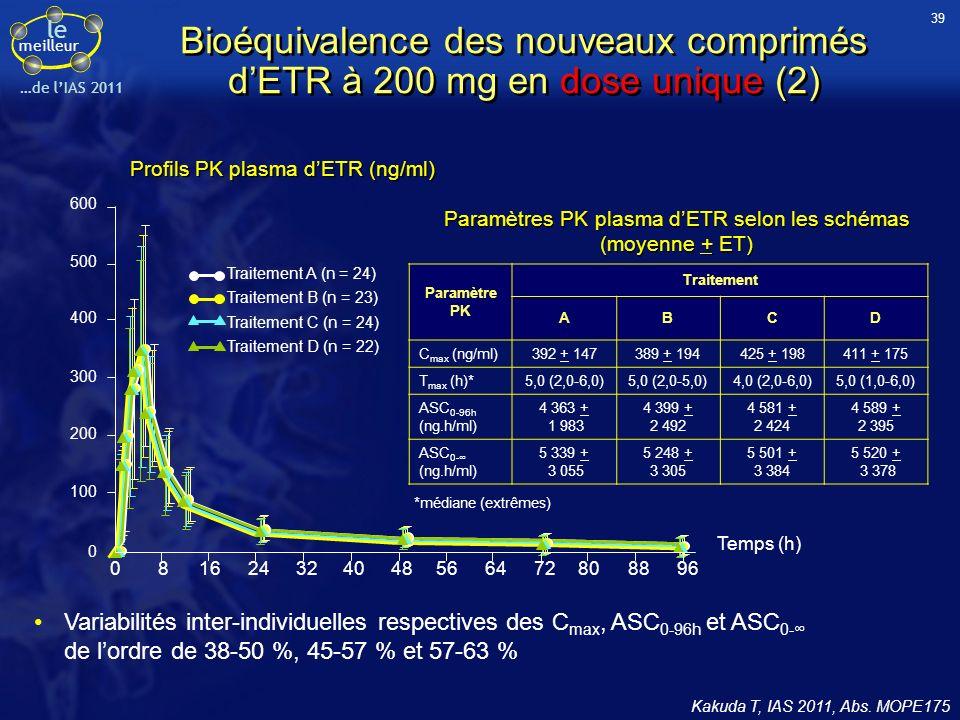 le meilleur …de lIAS 2011 Tolérance (après dose unique) La plupart des effets indésirables étaient de grade 1 ou 2 Les effets indésirables les plus fréquents (> 10 %) chez les sujets sains recevant ETR sont les maux de tête (50 %), rhinopharyngites (25 %), rhinites (17 %), réactions liées au cathéter au site de prélèvement (17 %), maux de dos (12,5 %), myalgies (12,5 %), somnolence (12,5 %) Aucun rash nest survenu Sur le plan biologique, seule une élévation du LDL et cholestérol total est à noter chez 45,5 % des sujets Conclusions Cette étude PK confirme la bioéquivalence des deux formes galéniques comprimés à 100 mg et 200 mg administrées en dose unique au milieu dun petit-déjeuner standardisé Comme le comprimé à 100 mg, le 200 mg non pelliculé est dispersible dans un grand verre deau ce qui facilite son administration par VO Kakuda T, IAS 2011, Abs.