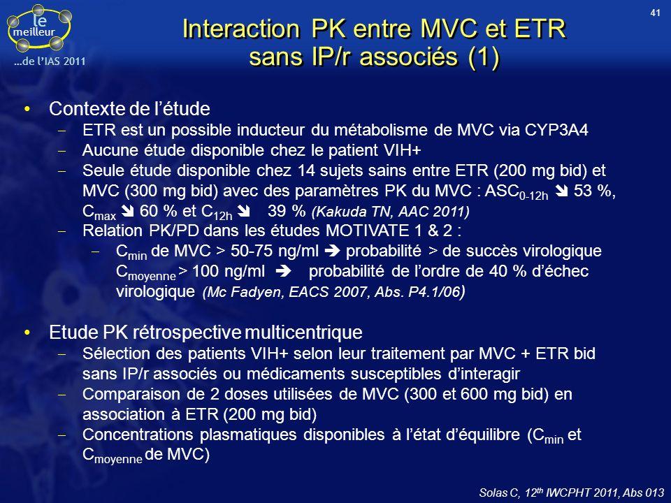 le meilleur …de lIAS 2011 C moyenne C min MVC (mg bid)Toutes doses300600Toutes doses300600 Médiane IQR (ng/ml) 62 (35 – 98) 63 (29 – 127) 62 (35 – 90)* 58 (34 – 84) 53 (27 – 84) 59 (36 – 84)* CV inter-patients (%)184 %182 %180 %69 %80 %62 % n1064066823151 % < 75 ng/ml62 %60 %64 %67 %71 %65 % % < 50 ng/ml38 %35 %39 % * p = NS entre 600 et 300 mg bid ; p = NS entre C moyenne et C min Solas C, 12 th IWCPHT 2011, Abs 013 Interaction PK entre MVC et ETR sans IP/r associés (2) Conclusion C min de MVC plus faible mais % < 50 ng/ml identique (39 %) à celles retrouvées dans létude de Calcagno (Abs A59, 11th IWCPHT 2010 ) Sans IP/r, plus d1/3 des C min de MVC < 50 ng/ml en association à ETR et 2/3 des C min de MVC < 75 ng/ml (seuils corrélés à une moindre probabilité de réponse virologique) Pas de bénéfice à majorer la dose de MVC de 300 à 600 mg bid en présence dETR (C min = 53 vs 59 ng/ml) Résultats 42