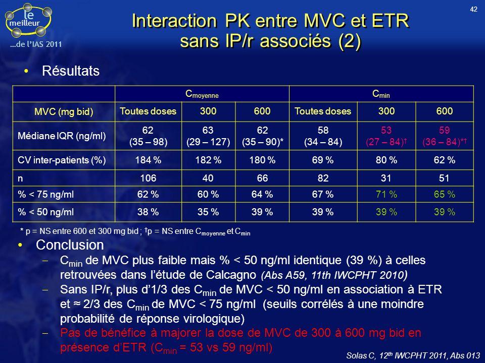 le meilleur …de lIAS 2011 C moyenne C min MVC (mg bid)Toutes doses300600Toutes doses300600 Médiane IQR (ng/ml) 62 (35 – 98) 63 (29 – 127) 62 (35 – 90)