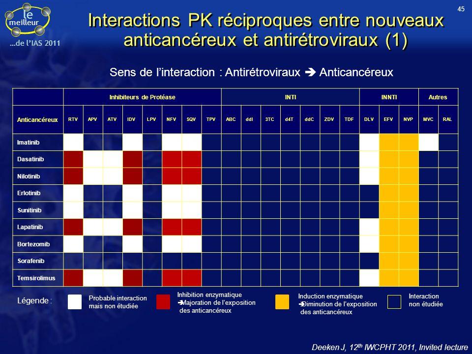 le meilleur …de lIAS 2011 Interactions PK réciproques entre nouveaux anticancéreux et antirétroviraux (1) Sens de linteraction : Antirétroviraux Antic