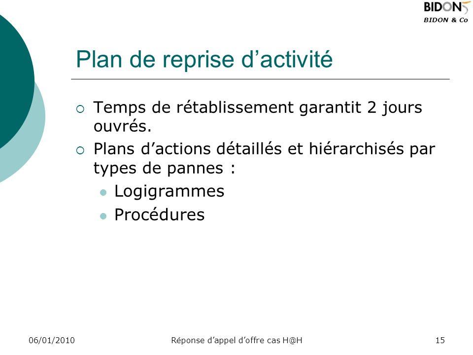 BIDON & Co 06/01/2010Réponse dappel doffre cas H@H15 Plan de reprise dactivité Temps de rétablissement garantit 2 jours ouvrés. Plans dactions détaill