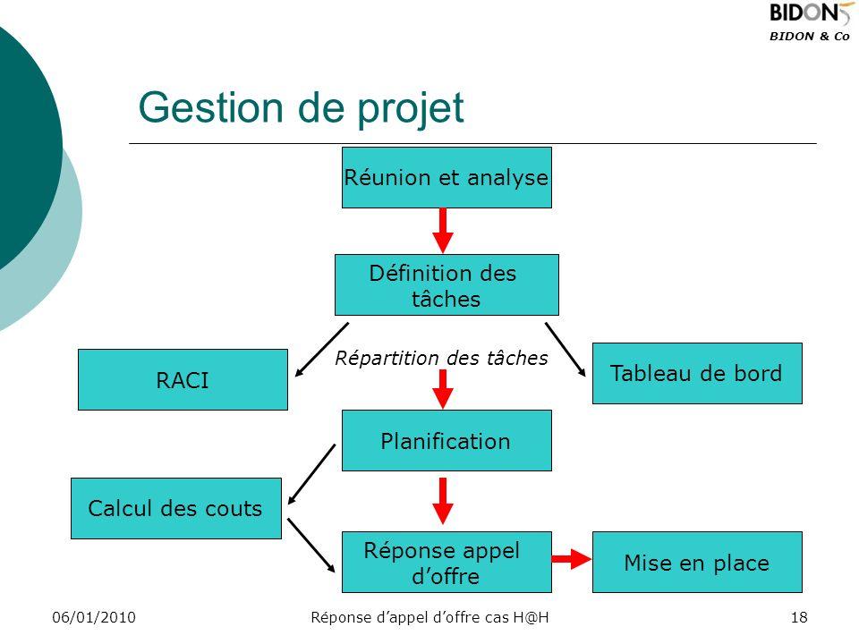 BIDON & Co 06/01/2010Réponse dappel doffre cas H@H18 Gestion de projet Définition des tâches RACI Tableau de bord Calcul des couts Planification Répon