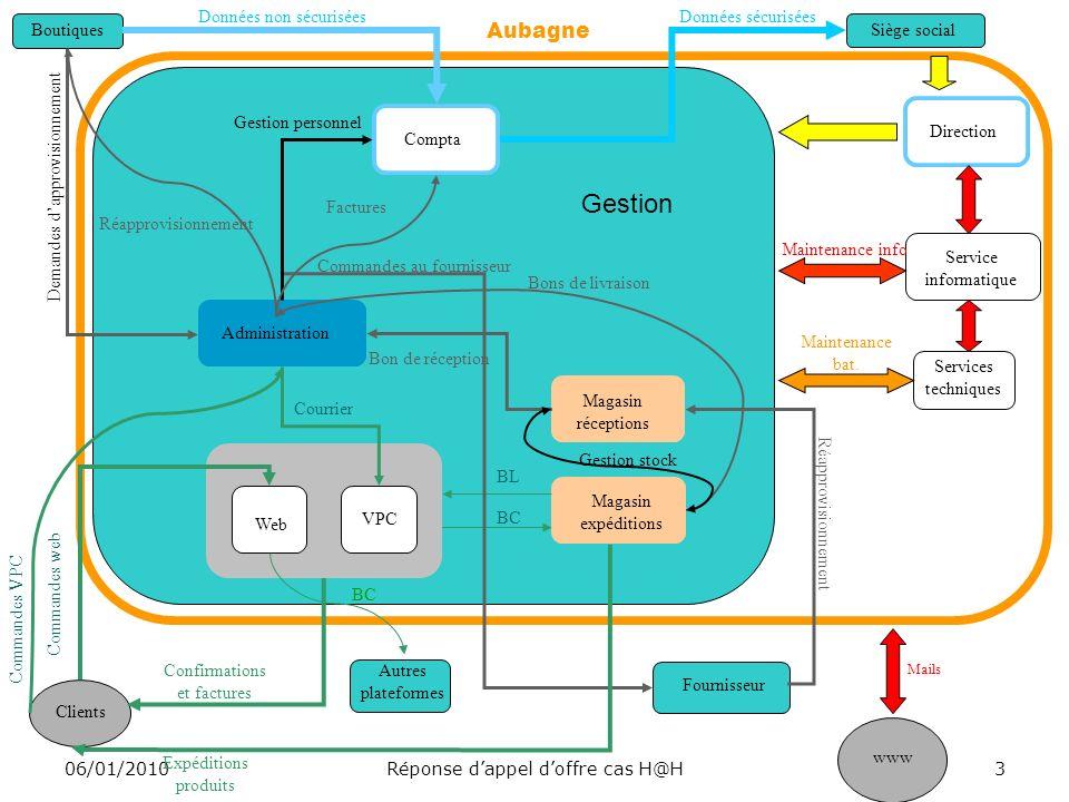 BIDON & Co 06/01/2010Réponse dappel doffre cas H@H4 Architecture réseau actuel
