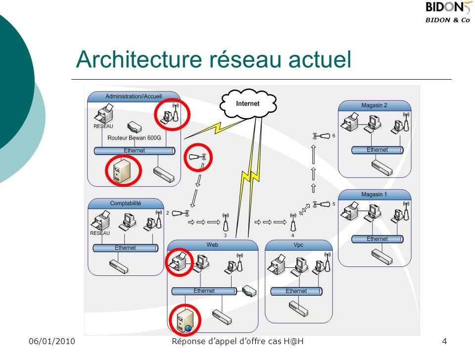 BIDON & Co 06/01/2010Réponse dappel doffre cas H@H15 Plan de reprise dactivité Temps de rétablissement garantit 2 jours ouvrés.