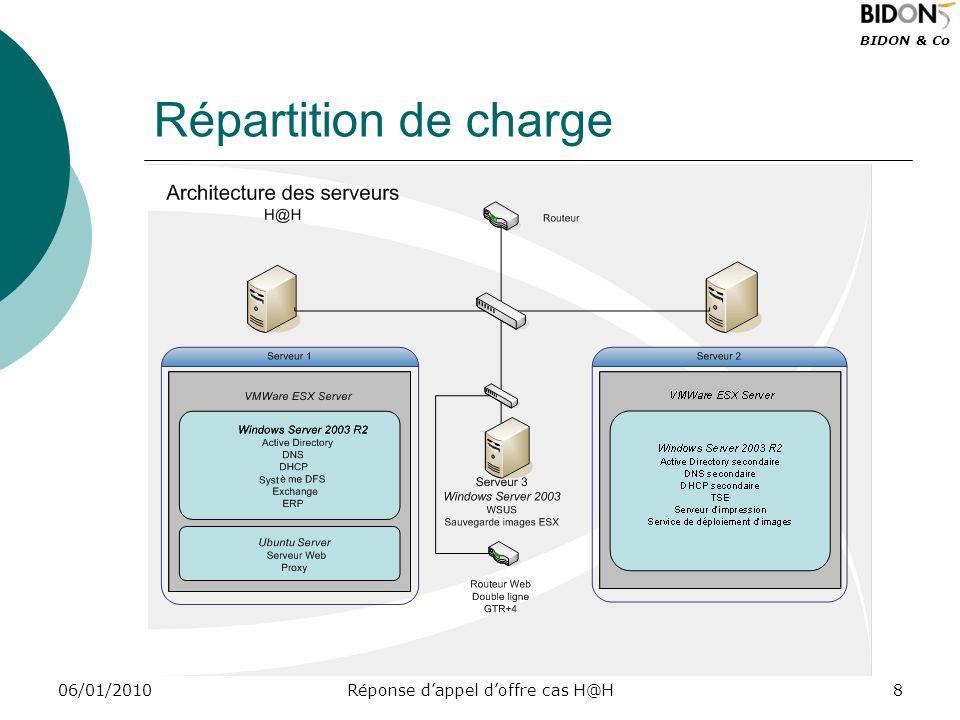 BIDON & Co 06/01/2010Réponse dappel doffre cas H@H8 Répartition de charge