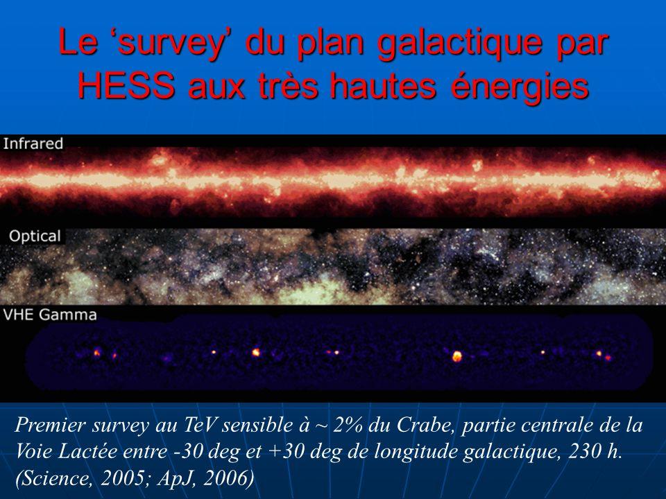 Le survey du plan galactique par HESS aux très hautes énergies Premier survey au TeV sensible à ~ 2% du Crabe, partie centrale de la Voie Lactée entre