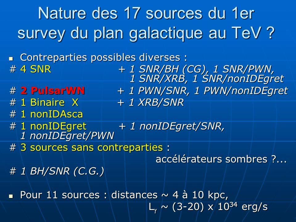 Nature des 17 sources du 1er survey du plan galactique au TeV ? Contreparties possibles diverses : Contreparties possibles diverses : # 4 SNR + 1 SNR/