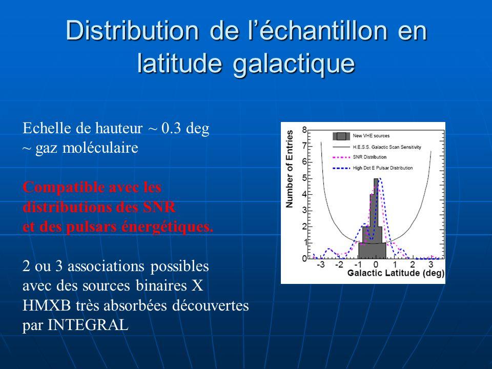Distribution de léchantillon en latitude galactique Echelle de hauteur ~ 0.3 deg ~ gaz moléculaire Compatible avec les distributions des SNR et des pu