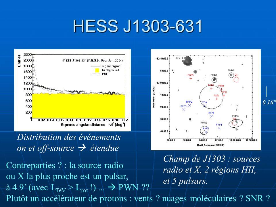 HESS J1303-631 Distribution des événements on et off-source étendue 0.16° Champ de J1303 : sources radio et X, 2 régions HII, et 5 pulsars. Contrepart